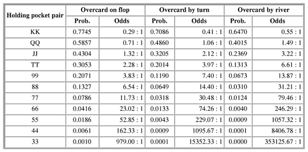 Poker odds of flopping set over set